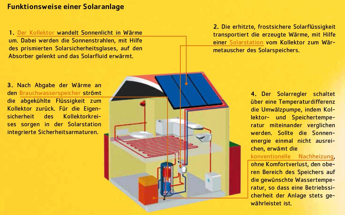steinwender ihr fachmann f r warmwasser solaranlagen steinwender sanit r heizung. Black Bedroom Furniture Sets. Home Design Ideas